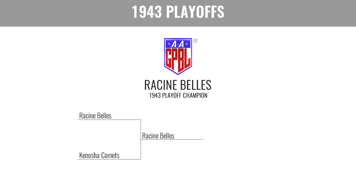 1943 Season Playoff Bracket