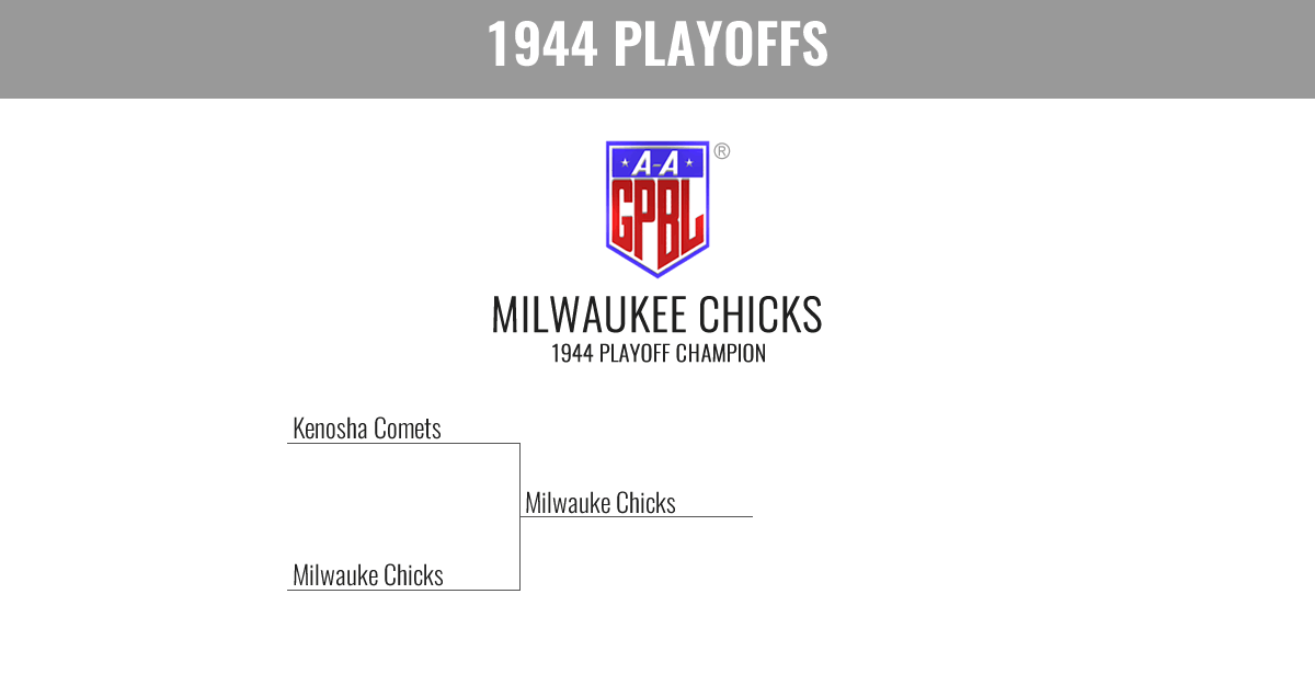 1944 Season Playoff Bracket