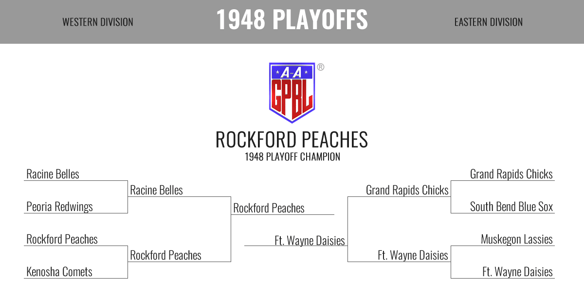 1948 Season Playoff Bracket
