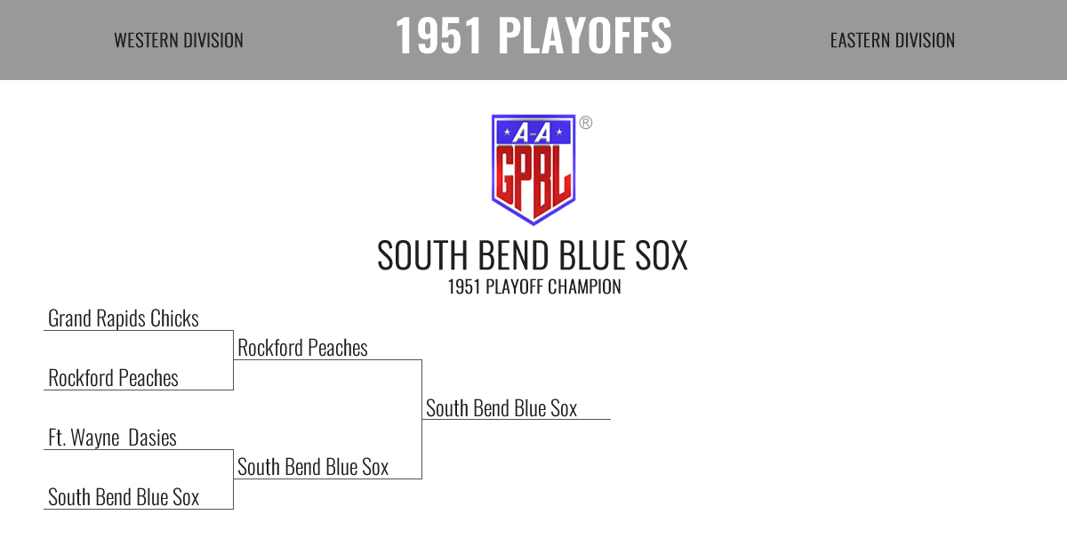 1951 Season Playoff Bracket