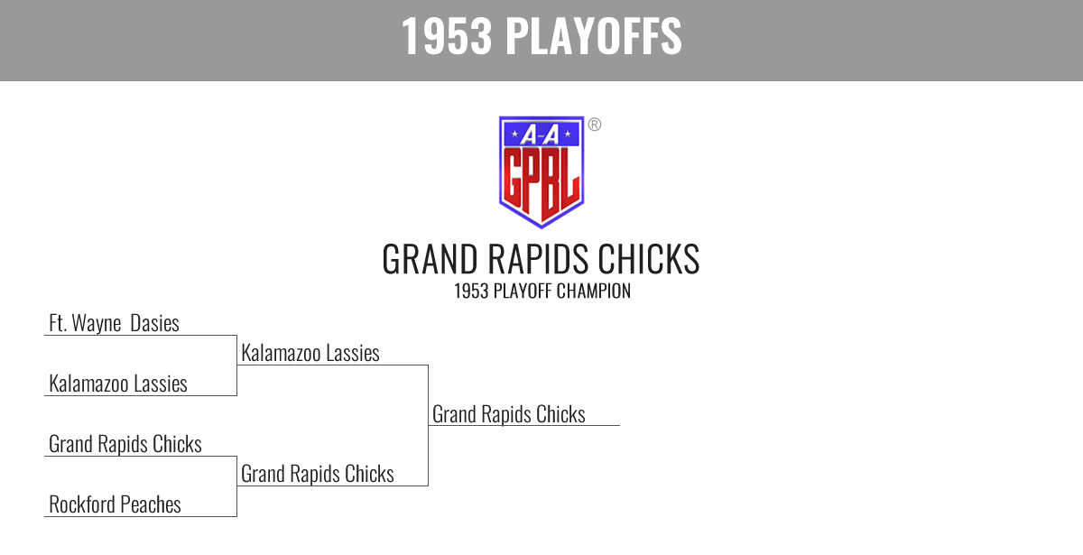 1953 Season Playoff Bracket